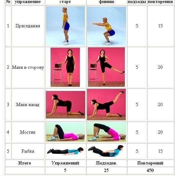 Зарядка для похудения фото поэтапно в домашних условиях - Mobblog.ru
